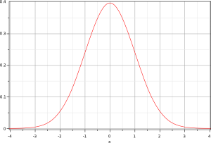 Courbe de décroissance de gauss, nombre de cas confirmés du covid 19 ou coronavirus dans le monde