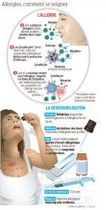 allergie respiratoire et désensibilisation, le principe