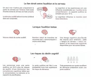 relation entre perte auditive et alzheimer, appareillage auditif, perte de l'audition