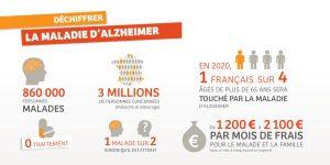 les chiffres de la maladie d'alzheimer en France et dans le monde